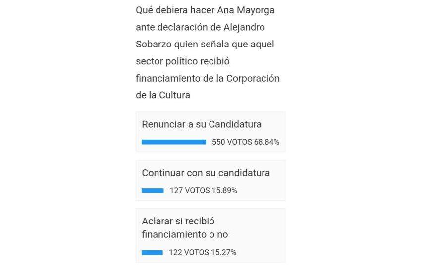 Revisa el resultado final de nuestra encuesta de actualidad comunal