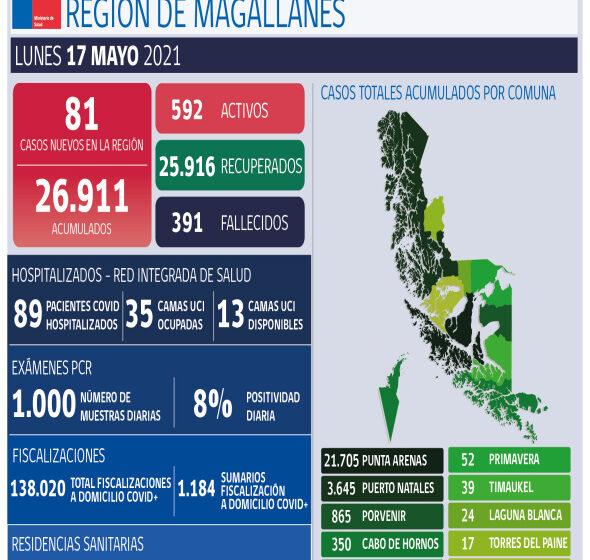 Resumen informe Covid-19 para Magallanes