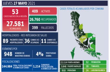 Resumen de situación Covid-19 en Magallanes