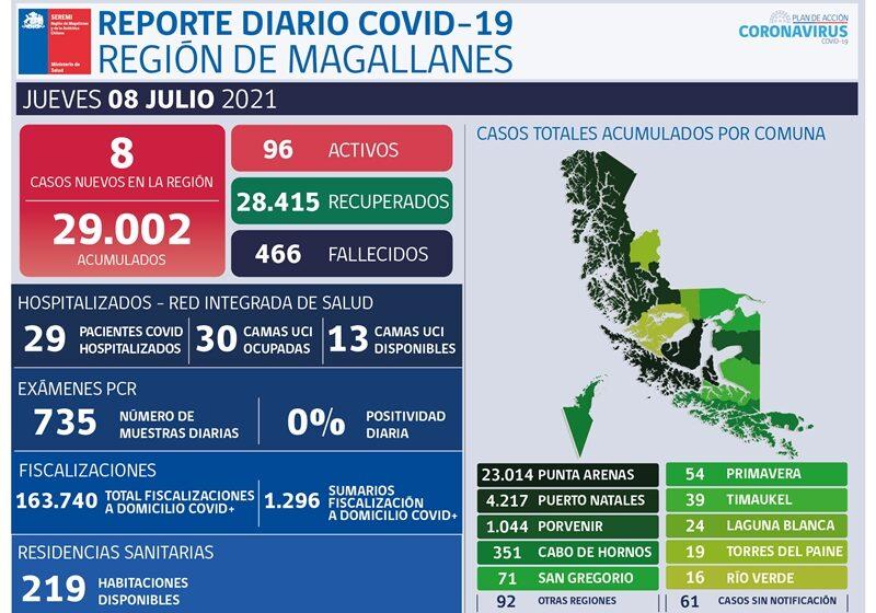 Reporte Covid-19 Región de Magallanes